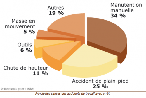 cause accident travail